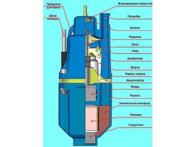 Насос вибрационный - схема сборки и конструкция